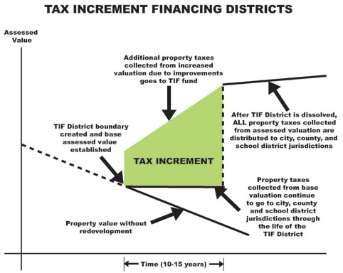 TIF District Diagram
